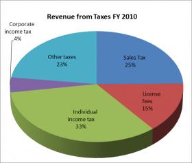 2010 FY Revenue Sources