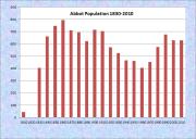 Abbot Population Chart 1830-2010