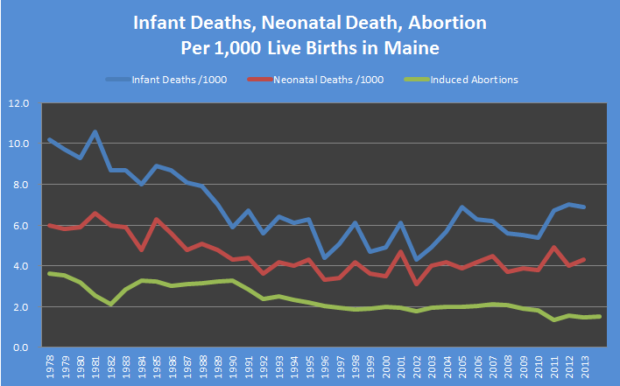 Abortions Infant and Neonatal Deaths to 2013