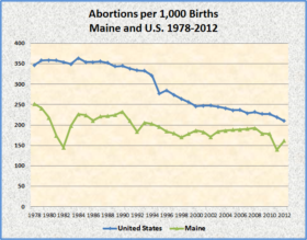 Abortions Maine and US 1978-2012