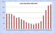 Acton Population Chart 1830-2010