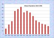 Albany Population Chart 1810-1950