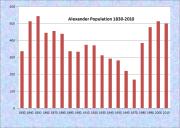 Alexander Population Chart 1830-2010