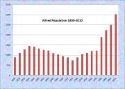 Alfred Population Chart 1800-2010