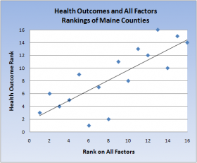 Chart: Health Outcomes Associated with All Factors 2011