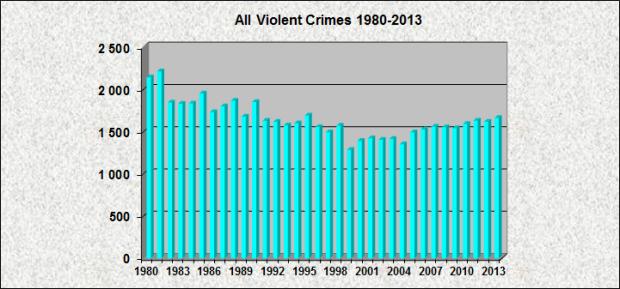 All Violent Crimes 1980-2013