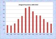 Allagash Population Chart 1890-2010