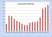 Alton Population Chart 1850-2010