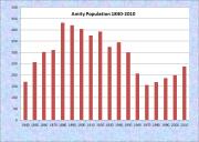 Amity Population Chart 1840-2010