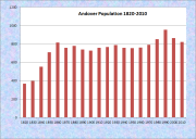 Andover Population Chart 1820-2010