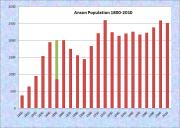 Anson Population Chart 1800-2010