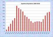 Appleton Population Chart 1800-2010