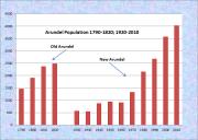 Arundel Population Chart 1920-2010