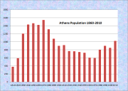 Athens Population Chart 1810-2010