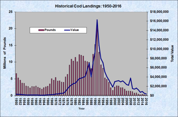 Atlantic Cod Historical Landings 1950-2016