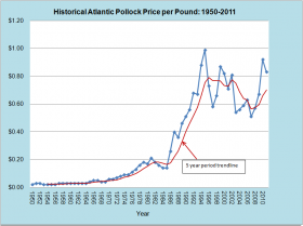 Atlantic Pollock Price per Pound 1950-2011