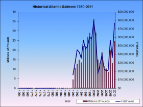 Atlantic Salmon 1964-2010