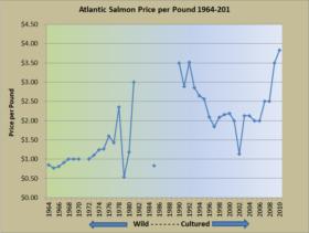 Atlantic Salmon Price per Pound 1964-2010