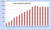 Auburn Population Chart 1850-2010