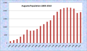 Population Trend 1800-2010