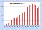 Augusta Population Chart 1800-2010