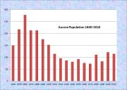 Aurora Population Chart 1840-2010