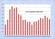 Avon Population Chart 1810-2010