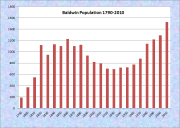Baldwin Population Chart 1790-2010
