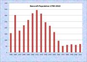 Bancroft Population Chart 1850-2010