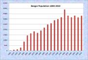 Bangor Population Chart 1800-2010