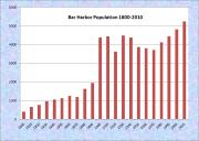 Bar Harbor Population Chart 1800-2010