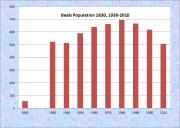 Beals Population Chart 1830, 1930-2010