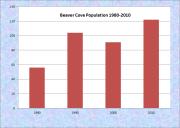 Beaver Cove Population Chart 1980-2010