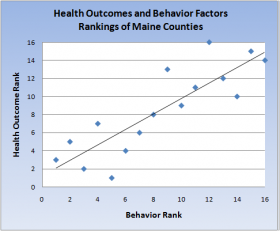 Chart: Health Outcomes Associated with Behavior Factors 2011