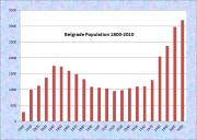 Belgrade Population Chart 1800-2010