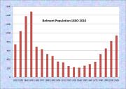 Belmont Population Chart 1820-2010