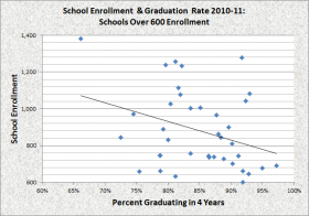 Big Schools Size and Graduation Rate