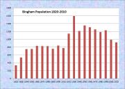 Bingham Population Chart 1820-2010