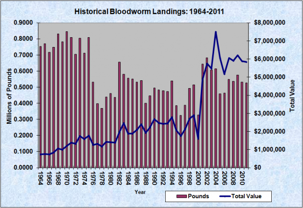 Bloodworm Harvest 1950-2011