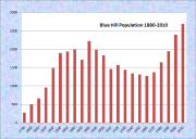 Blue Hill Population Chart 1790-2010
