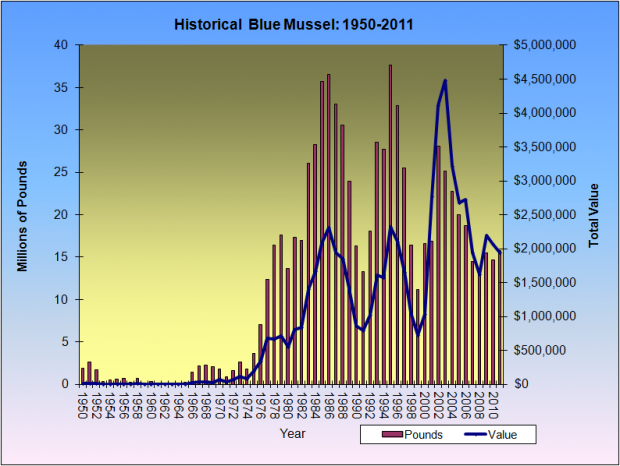 Blue Mussel Harvest 1950-2011