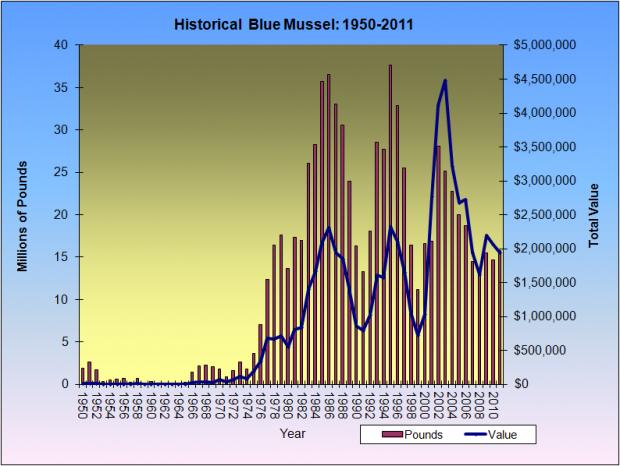 Blue Mussel Harvest 1950-2011