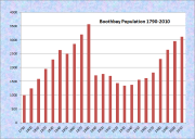 Boothbay Population Chart 1790-2010