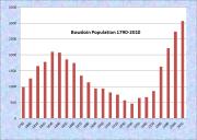 Bowdoin Population Chart 1790-2010