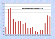 Bowerbank Population Chart 1830-2010
