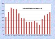 Bradford Population Chart 1840-2010
