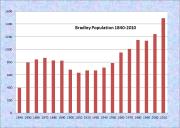Bradley Population Chart 1840-2010