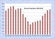 Bremen Population Chart 1830-2010