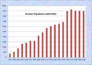 Brewer Population Chart 1820-2010