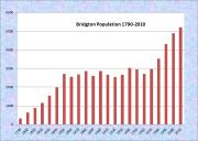 Bridgton Population Chart 1790-2010